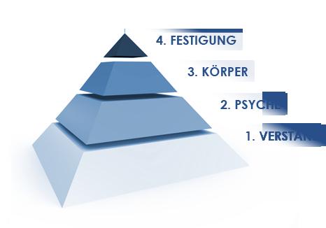 4-phasen-modell zum Nichtraucher werden
